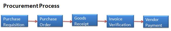 What is SAP MM ? | SAP Material Management Module