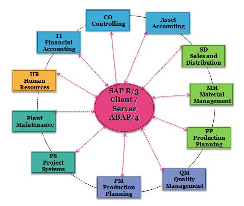 about sap modules sap modules list overview sap training tutorials rh saponlinetutorials com SAP Org Structure Diagram SAP Org Structure Diagram