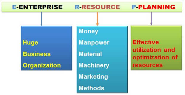 What is ERP- Enterprise Resource Planning?