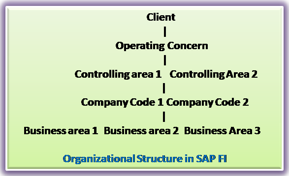 What is SAP FICO | About SAP FICO Module - SAP Training