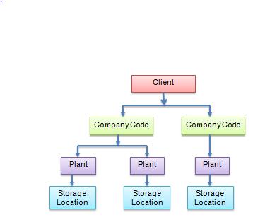 What is SAP MM ? | SAP Material Management Module - SAP