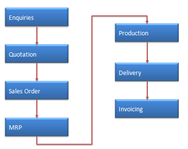 What is SAP SD | SAP Sales and Distribution Module