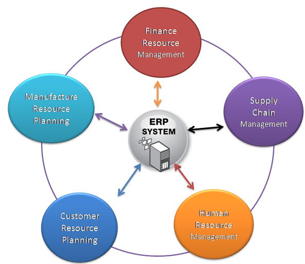 What Does Erp Stands For Erp Full Form Erp Meaning