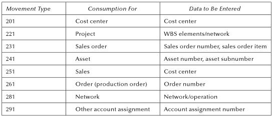 Post Goods Issue in SAP - SAP Training Tutorials