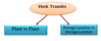 stock transager sap