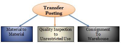 transfer posting SAP