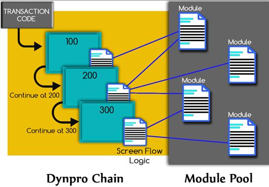ABAP Dialog Programs structure
