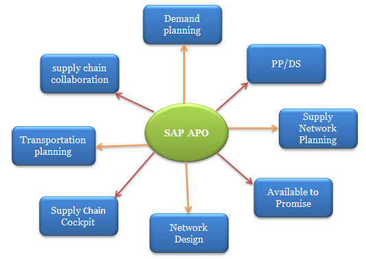 Sap Apo Advanced Planning And Optimization Sap