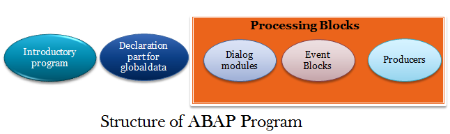 Structure of an ABAP Program