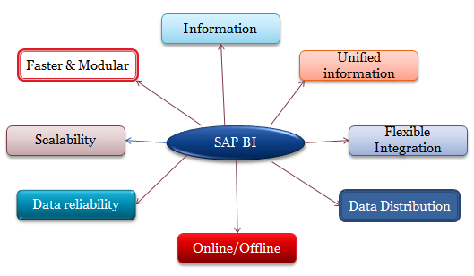 What is SAP BI (Business Intelligence)