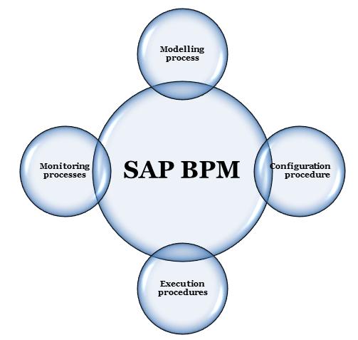 SAP BPM