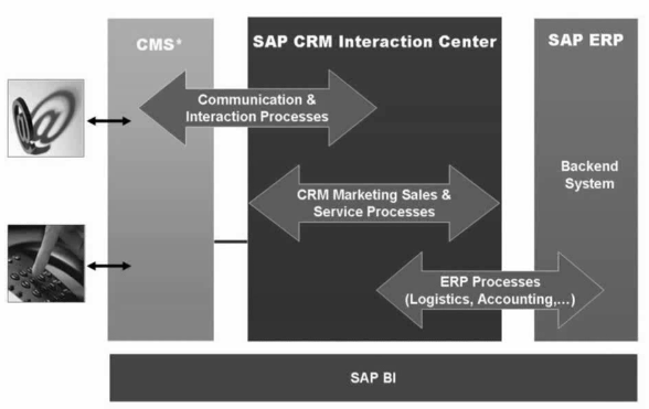 How SAP CRM Architecture is connected to Interaction center.