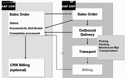 sales order scenario in sap crm and erp sap from above diagram