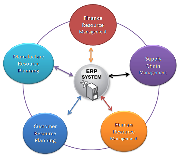 Advantages And Disadvantages Of Erp Sap Erp Training