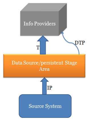 SAP BW Data Flow Process Steps and Methods