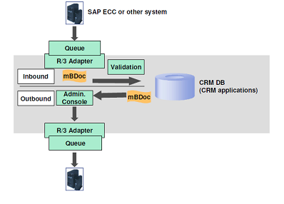 SAP CRM M BDOCS inbound and outbound process