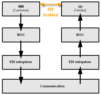 What is EDI - Electronic Data Interchange